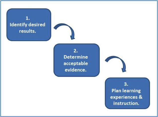 thesis on learning objects and instructional design