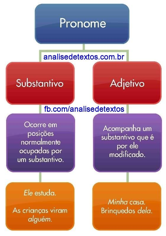 Mapa mental sobre pronomes. Acesse http://www.analisedetextos.com.br/ e veja muito mais.
