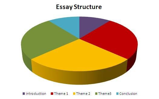 structure gcse english lit essay The outline structure for an effective essay the majority of marks in an english essay are awarded for the quality of analysis and interpretation you show.
