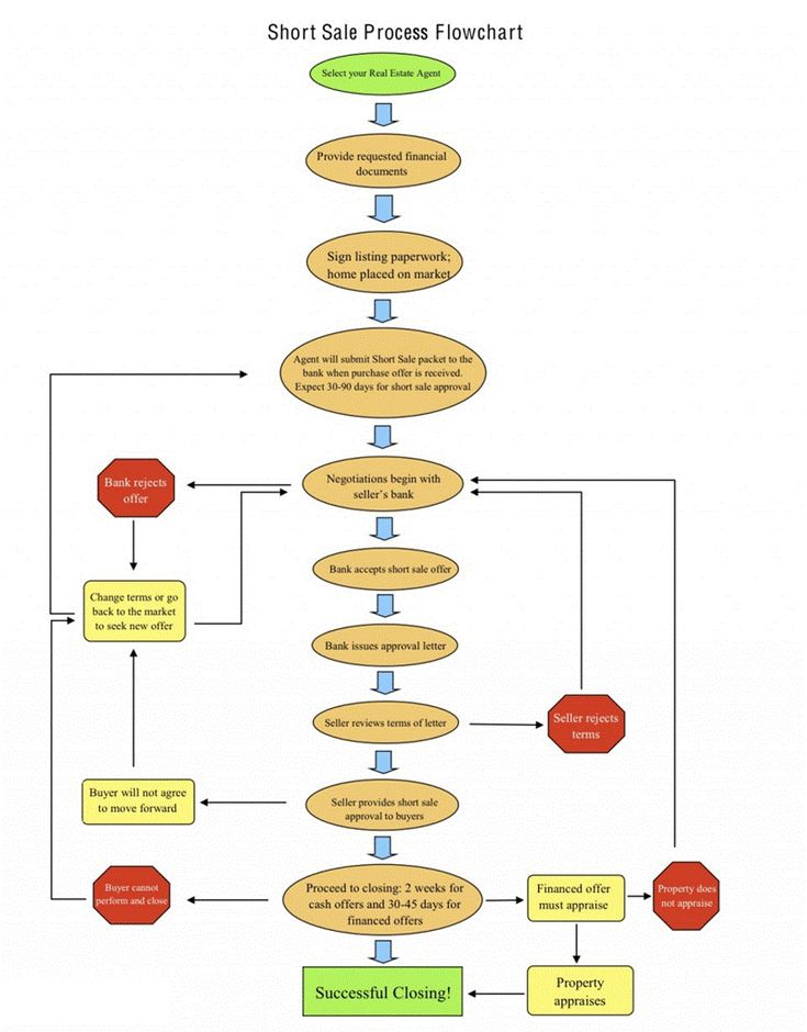 flow chart word template - Selol-ink