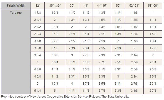Fabric Width Conversion Chart Images Frompo