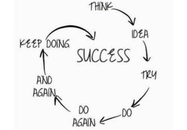 your definition success essay