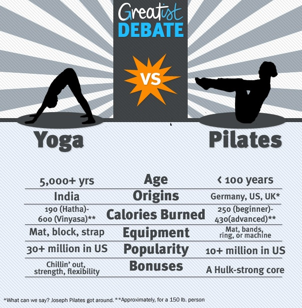 pilates vs yoga What's the difference, pilates vs yoga and how to choose the best one for you there are many similarities between pilates and yoga both practices foc.