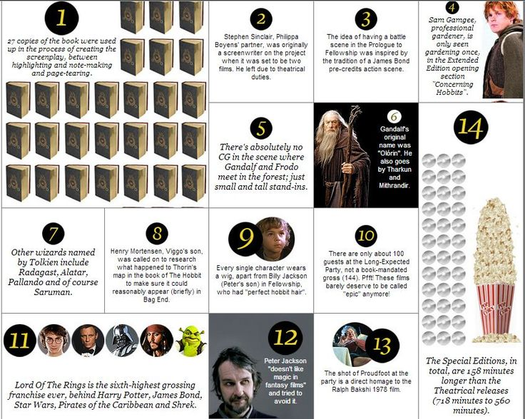 Awesome 100 facts about Lord of the Rings!