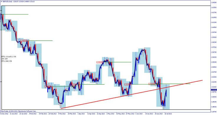 Forex square position