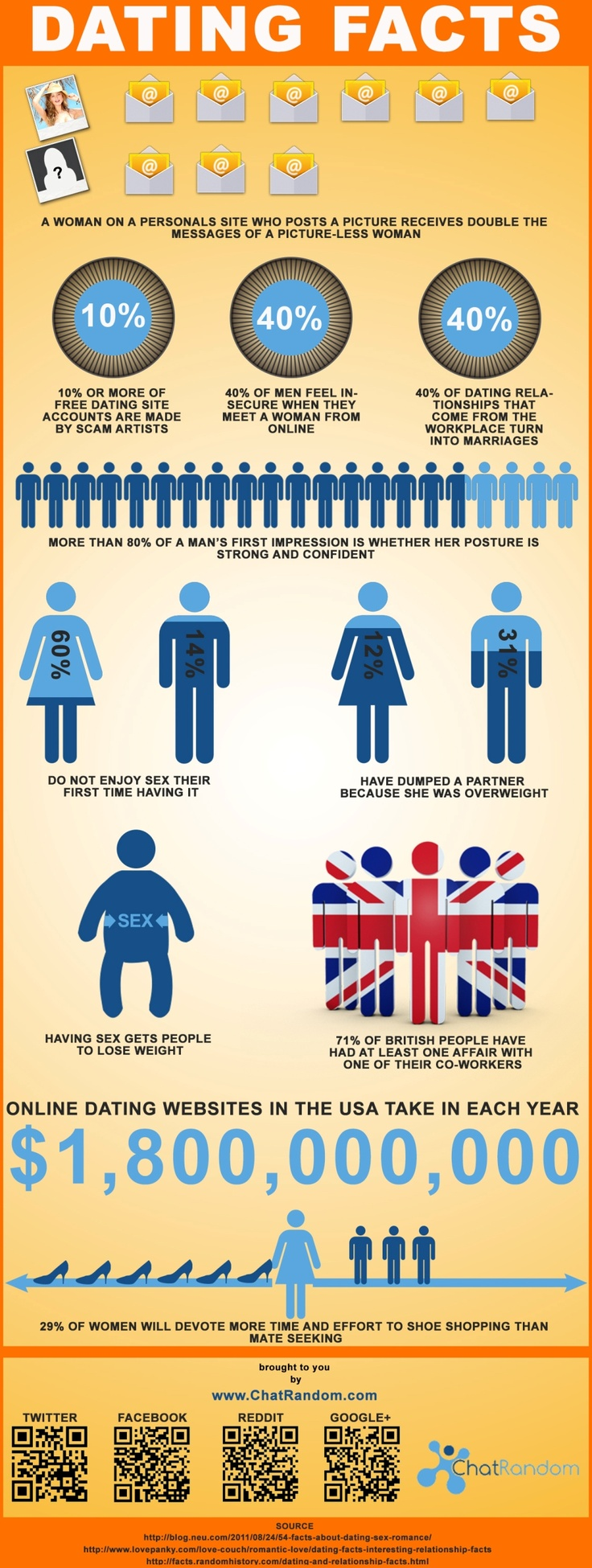 facts about online dating | Pew Research Center