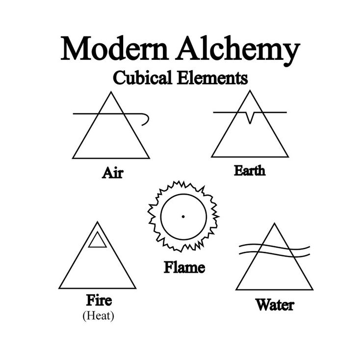 Alchemy Symbols   Alchemical Symbols Elements PicturesFour Element Symbols Tattoos