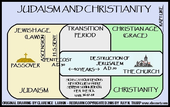 essay on judaism christianity and islam Best answer: judaism/islam - says that no human can ever die for the sins of others christianity - says that jesus died for the sins of mankind judaism .