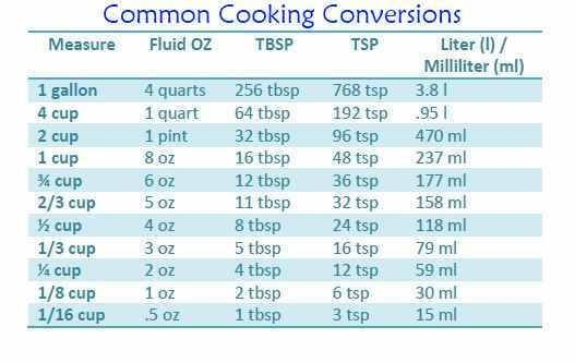 Common Cooking Conversion Chart   Hints & Tips   Pinterest