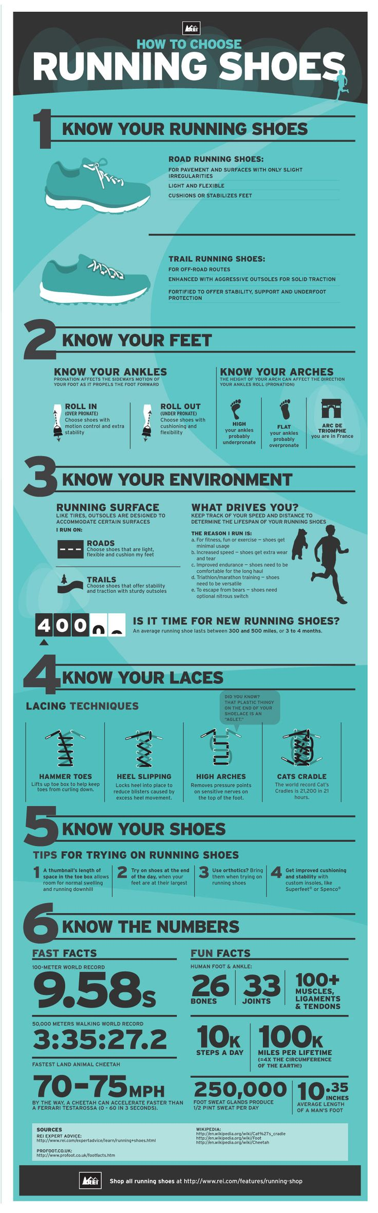 Running Shoes Infographic: How to Choose Running Shoes