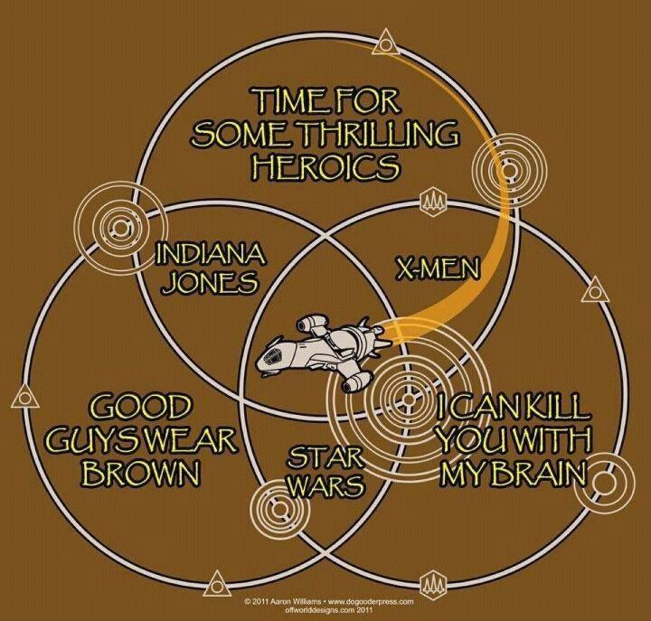 Venn Diagrams can be awesome