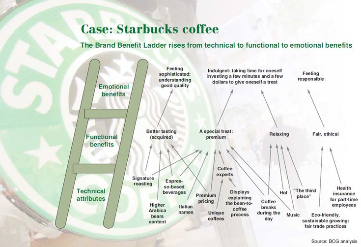 starbucks brand equity Starbucks is due to launch in south africa in 2016 a brand new market with new challenges online conversation about starbucks (in south africa) and other local coffee brands was collected from facebook the brand equity starbucks holds internationally as consumers.