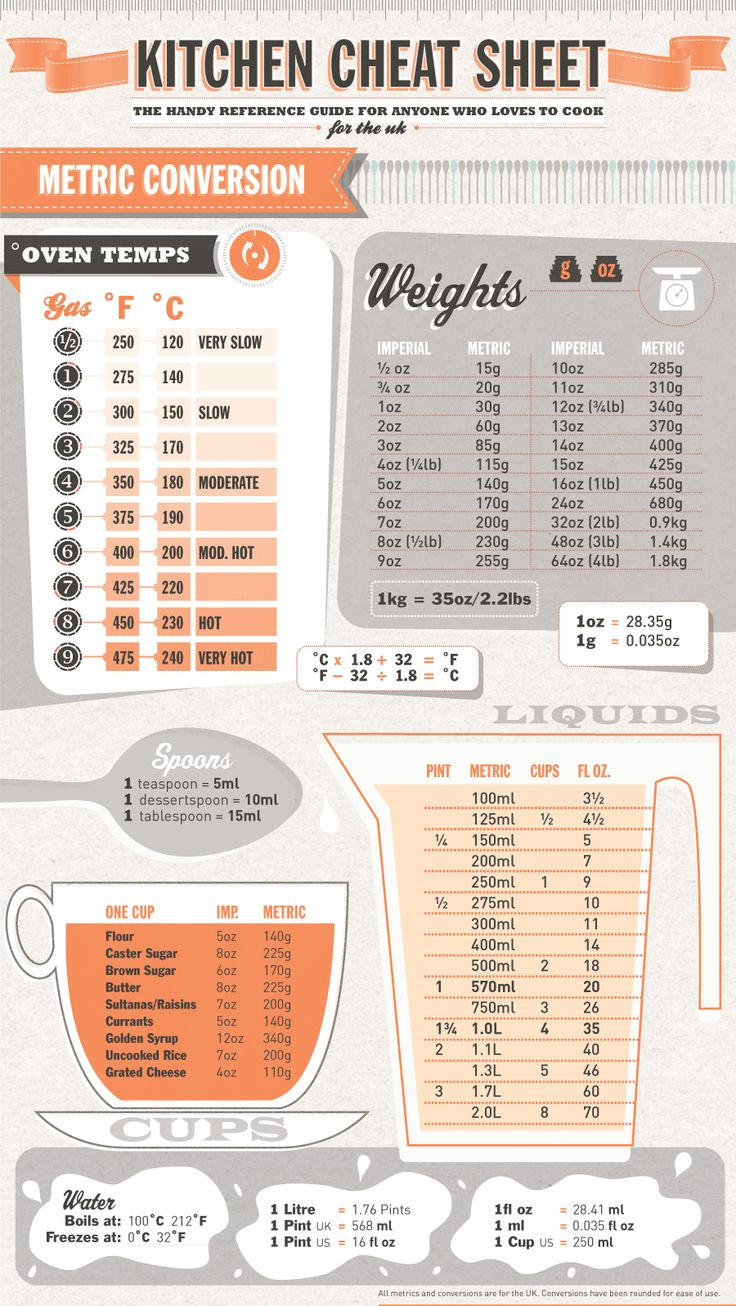 Kitchen Cheat Sheet From Everest Uk Eat Me Drink Me