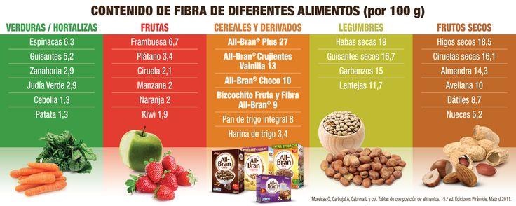 TABLA DE FIBRA - NUTRICION