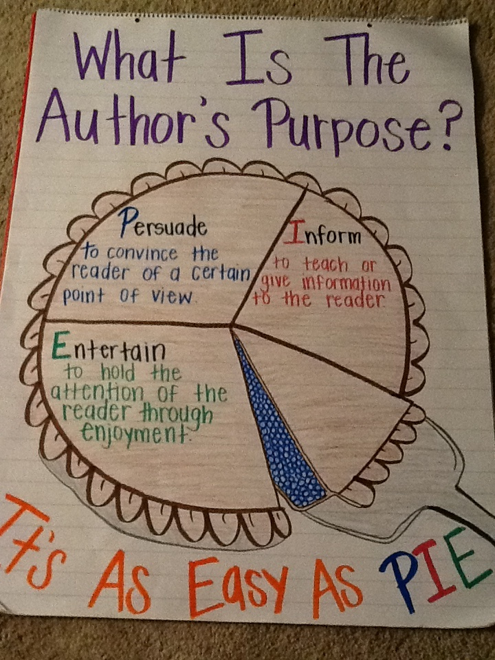 what is the purpose of writing a book report One of the most frequent requirements asked of us from school is writing a book report though it sounds as easy as such a review of a book.