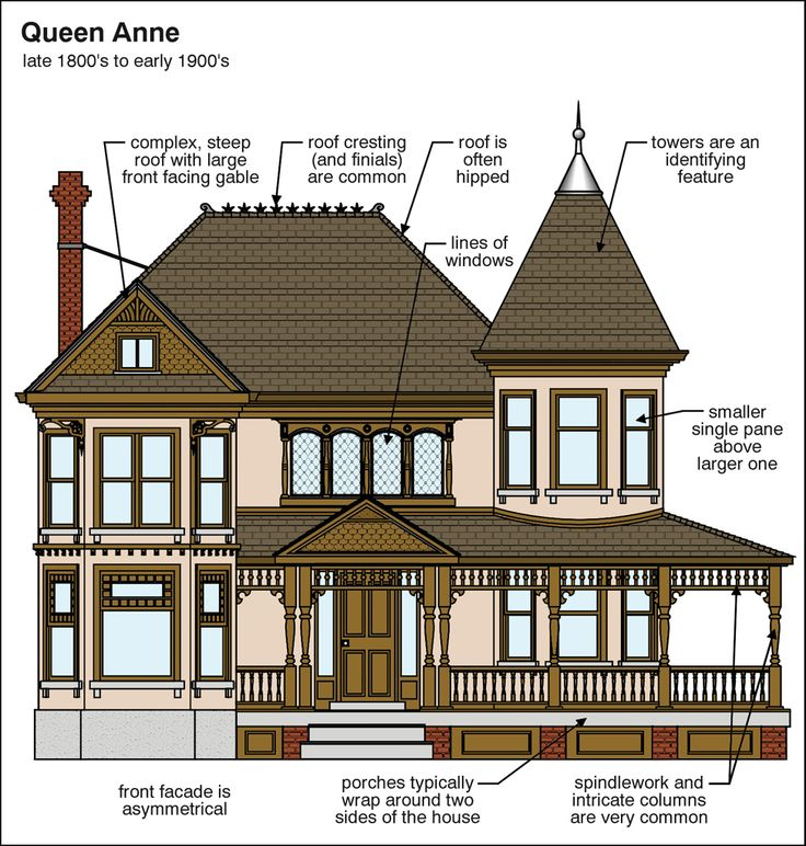 Queen anne architectural home styles pinterest for Home architecture style quiz