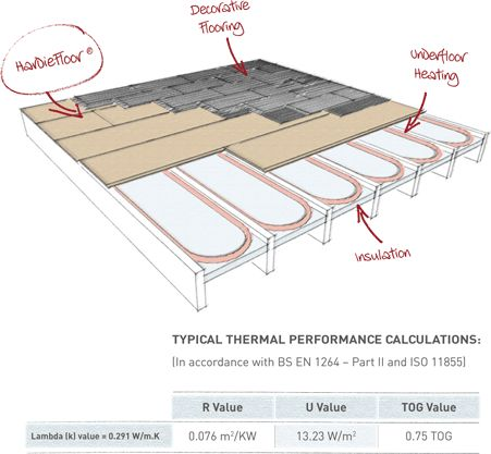 Comunder Floor Heating Uk : underfloor heating http www heatthat co uk electric underfloor heating ...