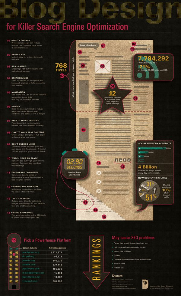 [Blog Design] The Killer Search Engine Optimization #infographic #seo