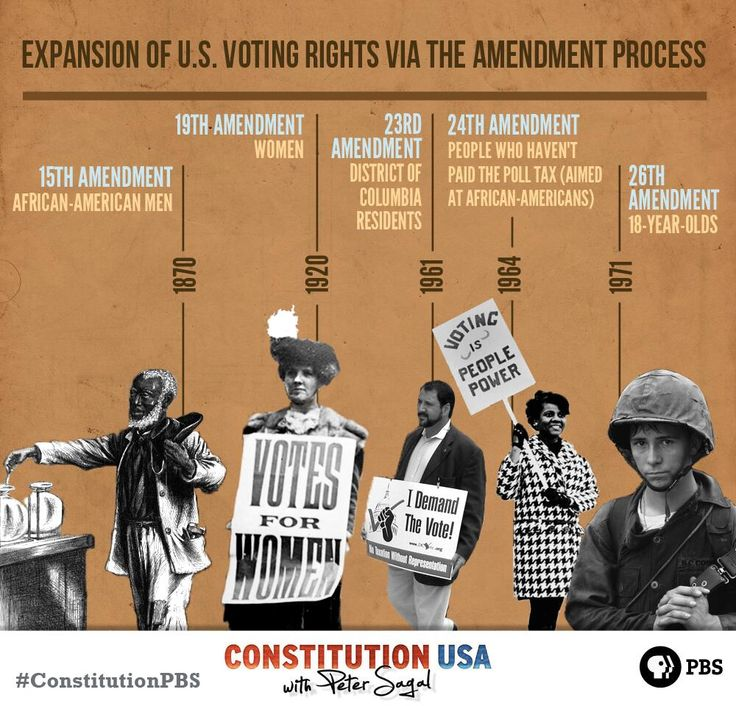 US voting rights have expanded