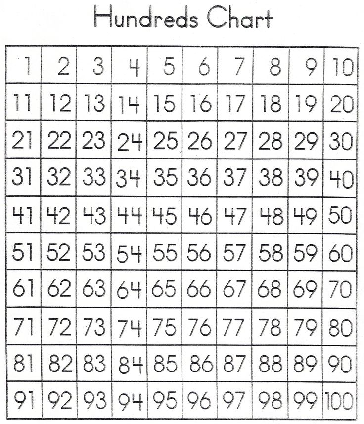 printable hundreds chart""