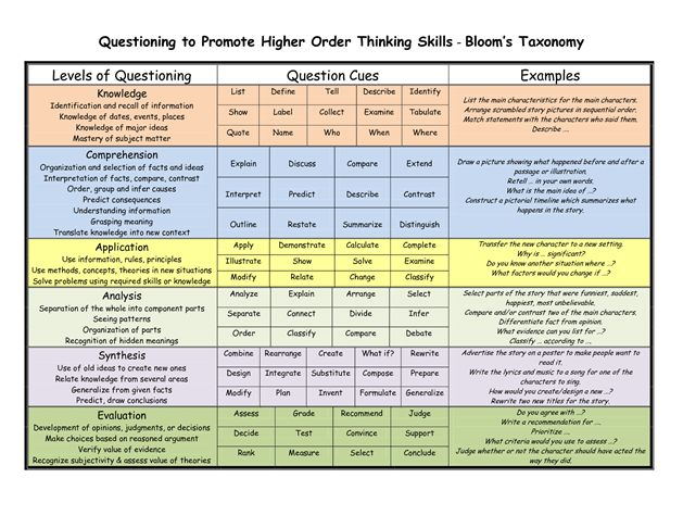 Verbs That Demonstrate Critical Thinking Regionalbothml - Bloom taxonomy lesson plan template