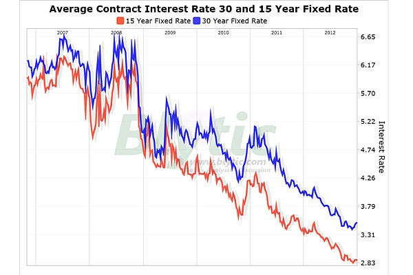 refinance mortgage rates no down payment