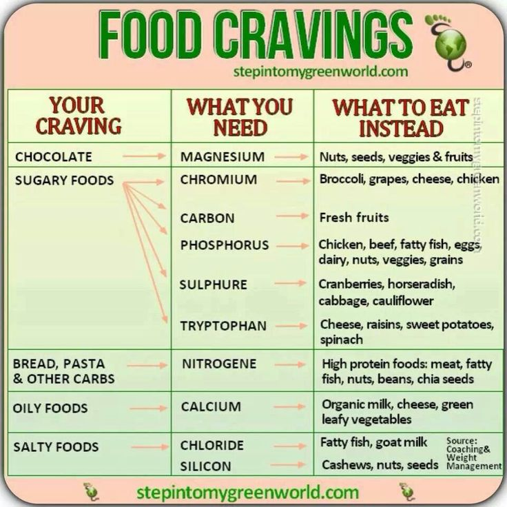 Food cravings chart health and fitness pinterest