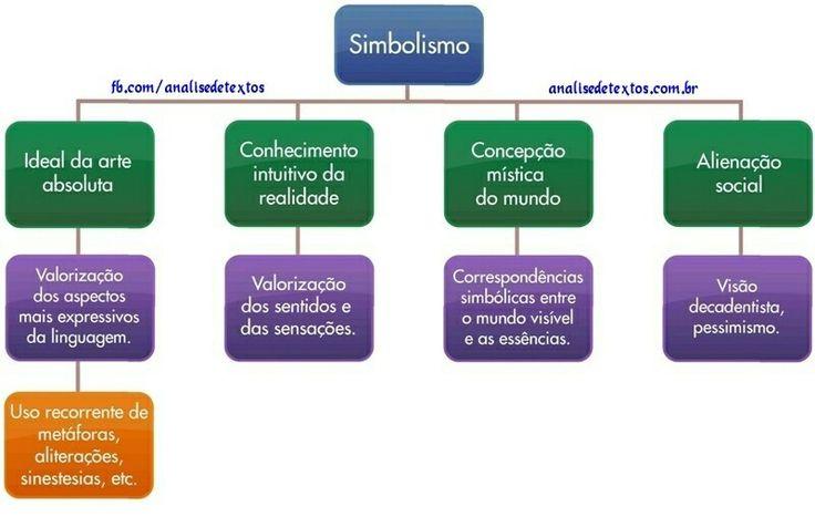 Aula de literatura sobre Simbolismo. #simbolismo Acesse http://www.analisedetextos.com.br/ e veja muito mais.