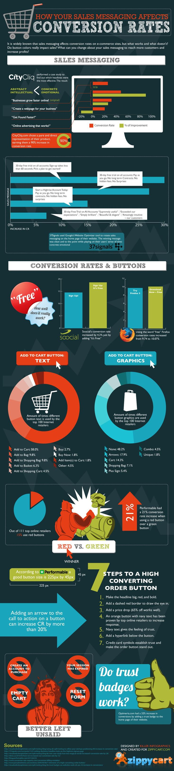 Wow... 10 handy rules to get your e-commerce site smoking... Conversion Rates Info Graphic