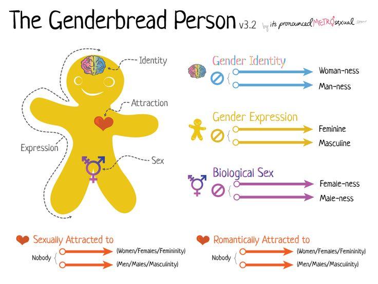 Write my gender paper