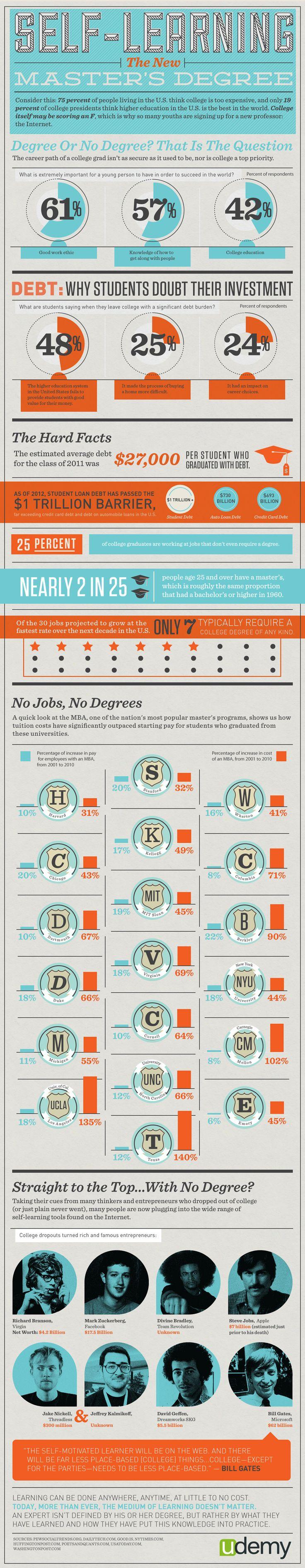 ¿Es mejor estudiar una carrera o no? #infografia #infographic #education