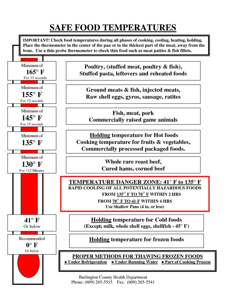 It is a picture of Monster Printable Food Temperature Chart