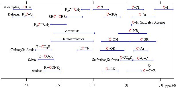 Carbon 13 nmr chemical shifts chemistry spectroscopy and for 13 c nmr shifts table