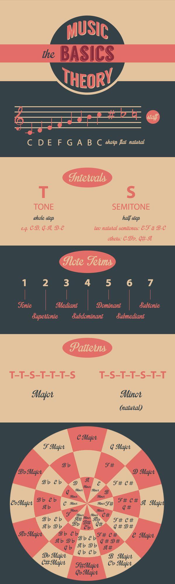 Infographic tutorial illustrator beginners piano