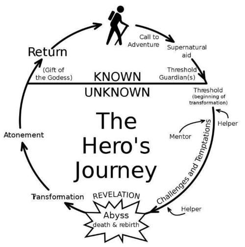 The Hero/Heroine/Fools Journey!!