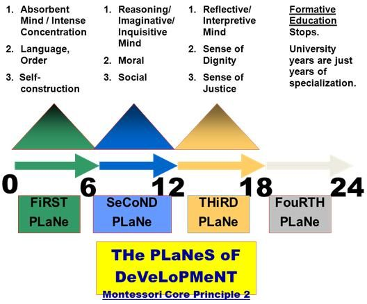 four planes of development This lesson will describe the four stage of planetary development they are, from past to present, differentiation, cratering, flooding, and slow.