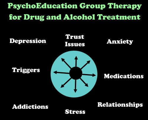 Psychoeducation group therapy topics babble pinterest