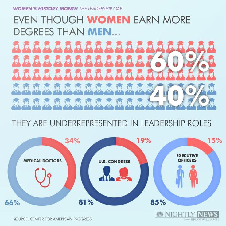 Infographic: Still a Ways to Go to Close Women's Leadership Gap