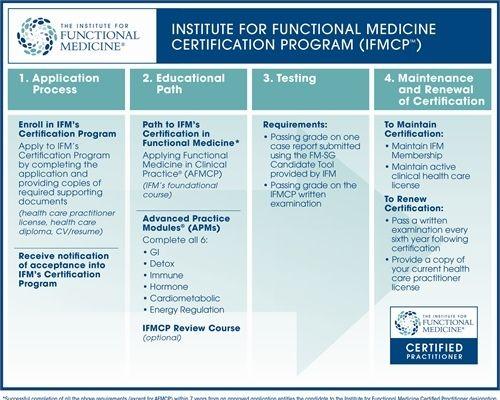 north texas institute for functional medicine