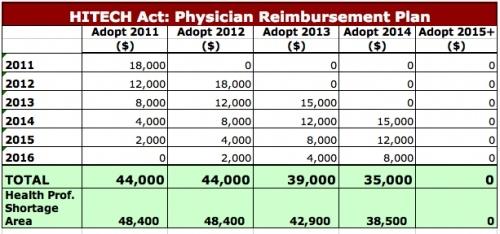 Hitech act physician reimbursement plan