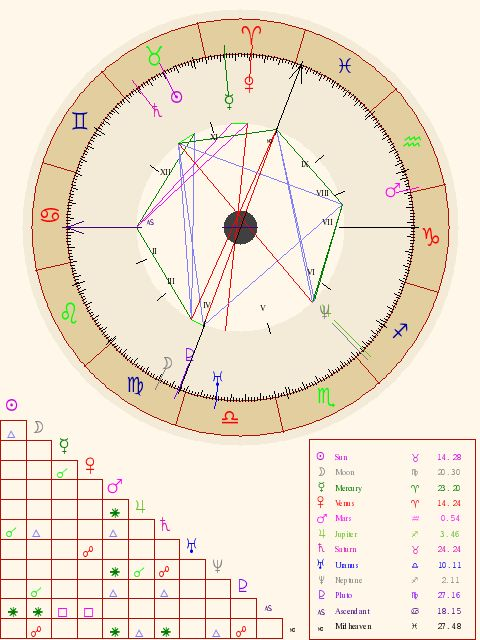 Compatibility Ascendant And Birth Chart Astrology Cafe Oukasfo