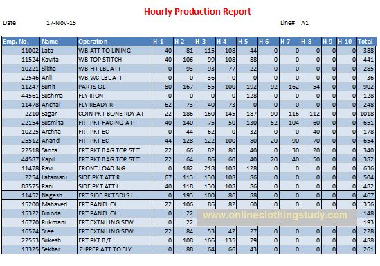 Daily Production Report Format For Manufacturing