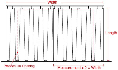 Proscenium curtain diagram draperies window treatments for Window length and width