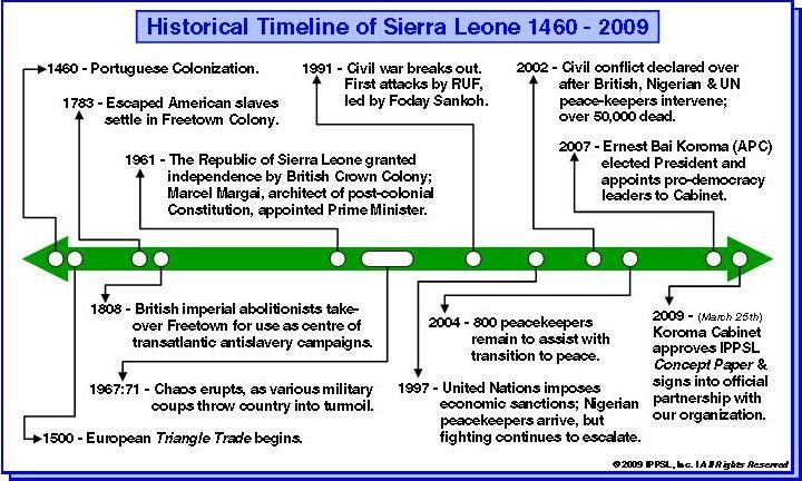a history and economy of sierra leone On the one hand, while the civil war was momentous, brutal and affected all sierra leoneans 'in sierra leone: a political history.