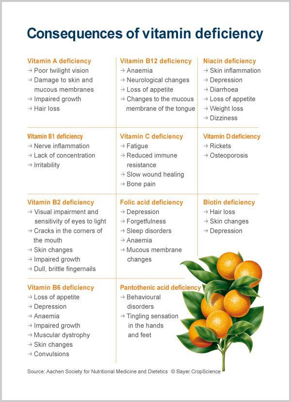 Vitamin deficiency | Recipes | Pinterest