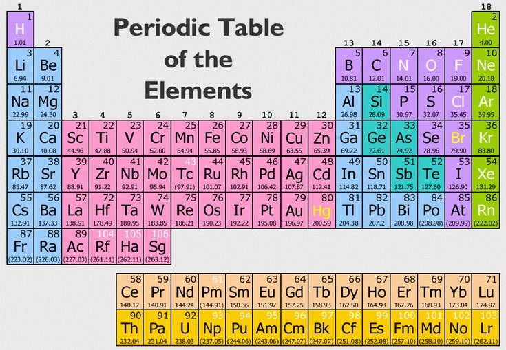Periodic table of the elements science pinterest for 117 periodic table