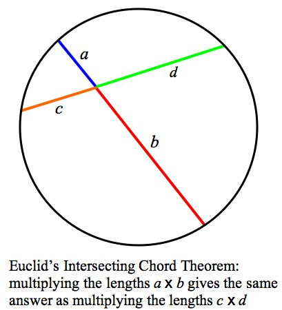 Euclids Intersecting Chord Theorem