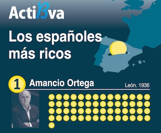 10 personas mas ricas de espana: