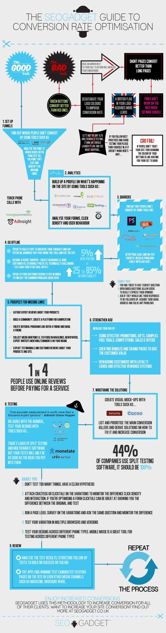 CRO - Conversion Rate Optimisation #infographic #seo