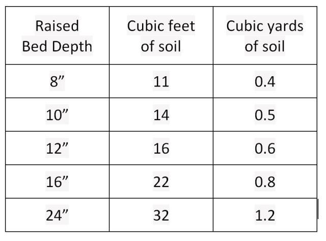 Soil calculator for 4x4 garden bed backyard and garden for Soil calculator